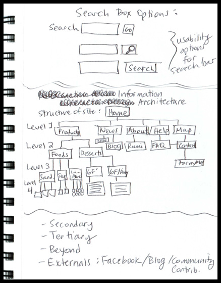 Site map flow and search box sketch of how pages might link