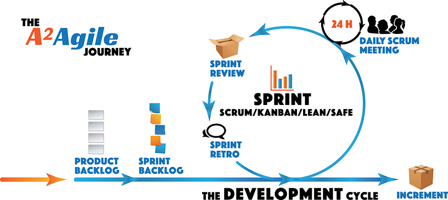 This image shows just the right development cycle graphic with additional icons added. From a left arrow working right it says product backlog in blue uppercase blocky text with 4 small index card icons above the words, next to this heading right there are five single blank sticky note icons above one another with the words sprint backlog below.  Where the black lined circle sits at the 2 o'clock position sit the busts of 4 silhouetted people appearing to chat. Under this icon daily scrum meeting is written. At 11 o'clock there is an open cardboard box icon with the words sprint review underneath. at the 7 o'clock position there are two small comic-like talk bubbles in black outlines with the words sprint retro below.  The final graphic is a closed cardboard box reading increment below it. It sits to the far right away from the looped arrow showing the end of the process journey.