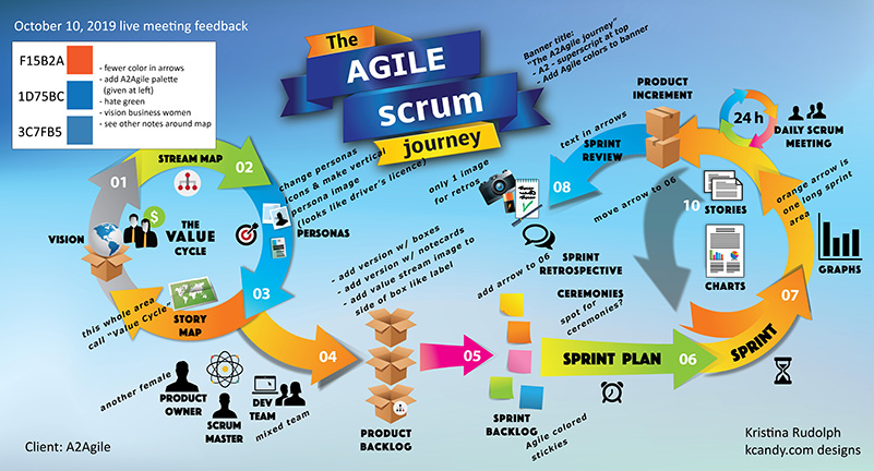 First version of a cartoon looking infographic reads The Agile Scrum Journey. The elements site on a blue gradient background going from a darker blue down the page to a lighter blue. There are two sets of thick round colored arrows with lots of small icons and words and text everywhere. There is also illegible text written at a 45 degree angle.