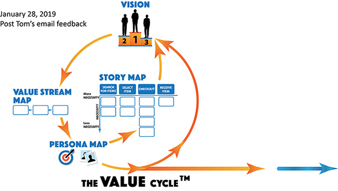 Just the value cycle part of the graphic shows the left side orange thin arrow circle. At the 12 o'clock position an icon shows three silouettes standing on podiums marked 2, 1, 3, and the word vision reads above it. Following the arrows to the 9 o'clock position counter clockwise the words value stream map show three horizontal boxes underneath. At the 7 o'clock position the words persona map showing a graphic with silouette stacked polariods and a target logo with an arrow in the center bullseye point to the center where the words story map sit. This is close to the final image for the value cycle graphic.