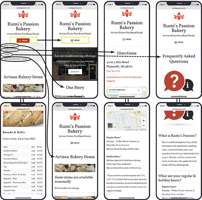 Two rows of four iPhone ten high fidelity designs of touch screens showing the flow and path to navigate through the Rumi's Passion Bakery mobile site. Image 1 at top left, working right, shows a drop down menu with the following: our story, directions, FAQs, Artisan Bakery Items. Image 2 The second images shows the menu collapsed and underneath there is a background picture of the Rumi's storefront. In the image, similar to the low fidelity model from earlier are the words see our mouthwatering offerings with some unreadable text underneath. Below this text is a call to action button saying Show me! under this image reads our story (the name of the first menu tab option). Image 3 shows a screen reading directions with the address reading 41116. Five mile road Plymouth Michigan 48170 in black. Under this at the bottom of the iphone screen there is a phone number and some unreadable text in red followed by the upper part of what appears to be a digital map. Image 4 shows another screen with the menu collapsed as in the above three images and it read Frequently asked questions with an image of red question mark chat bubble next to a black letter i (as in information) chat bubble. Below these four screens in the second row are extensions of what the screen for each menu page would look like if the user was to scroll down these pages. Image 5 begins to show a baguette of bread and reads bread and rolls underneath stating that they are gluten dairy, soy and corn free underneath these words is a list of columns of item offerings with package type (such as loaf) and a price to the right of the package type.  Image 6 shows a link from the show me action button taking you to the artisan bakery items stating that some items are available seasonally. Image 7 shows more of the digital map and lists regular hours, holiday hours, and other text below these titles that is not readable. Image 8 shows what is happening below the chat FAQ bubbles and this screen reads What is Roo me'